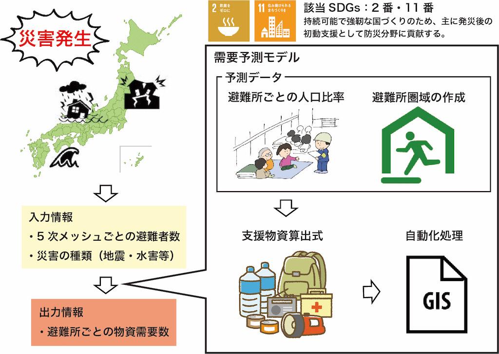 災害時におけるプッシュ型支援物資の需要予測モデルの構築
